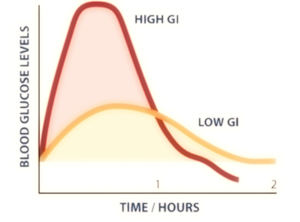 la-curva-glicemica